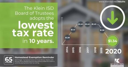Klein ISD Board of Trustees Adopts Lowest Tax Rate in 10 Years